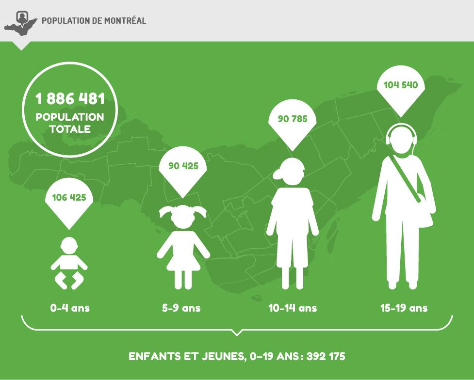 Population - Montréal