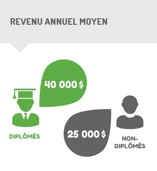 Infographique - revenu annuel moyen