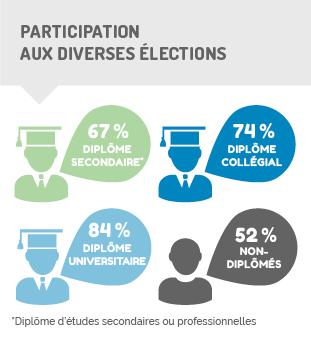 Infographique - participation aux élections selon le niveau de diplomation