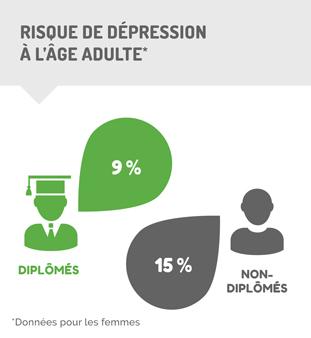 Décrochage - risque de dépression