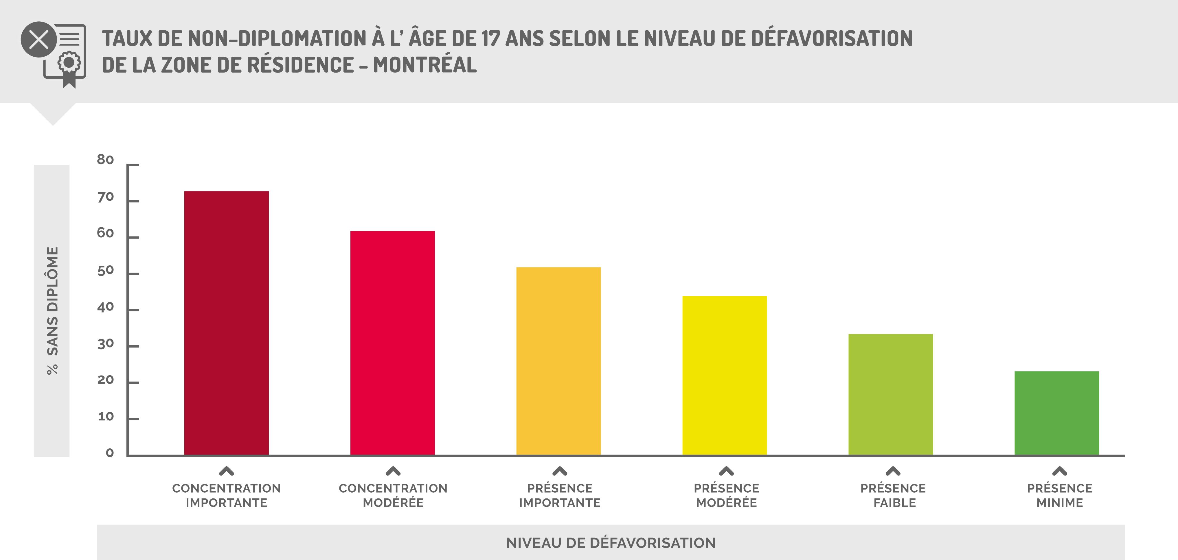 Taux de non-diplomation à l'âge de 17 ans selon le niveau de défavorisation de la zone de résidence