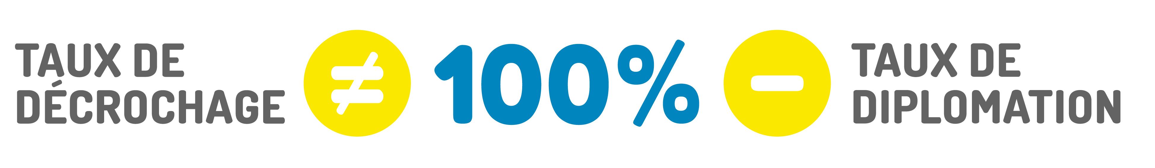 100 % – (taux de diplomation) = taux de décrochage
