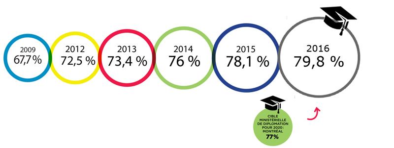 Évolution du taux de diplomation - 2009-2016