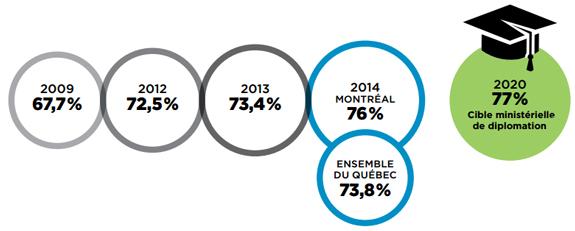 Évolution du taux de diplomation - Montréal