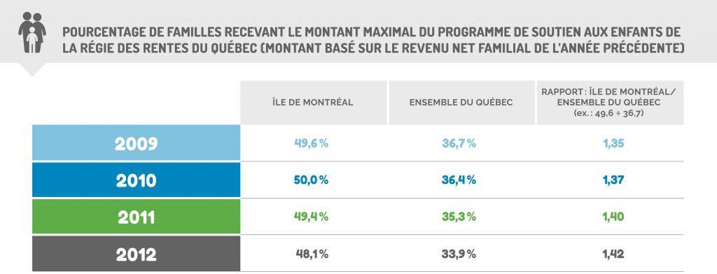 Pourcentage de familles recevant le montant maximal – rentes du Québec