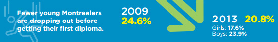 Changes in dropout rate 2013