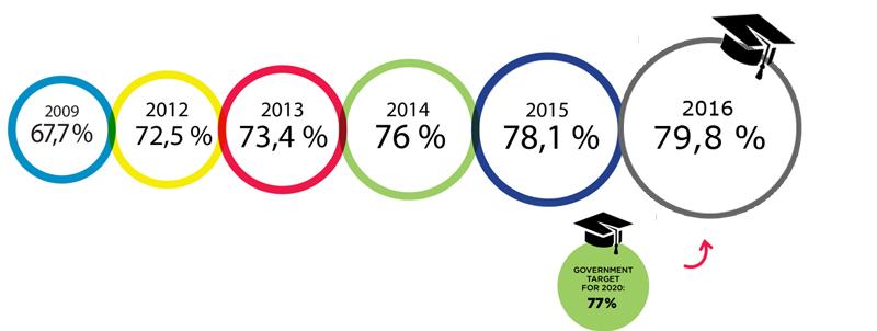 Évolution du taux de diplomation - 2009-2016 - Anglais