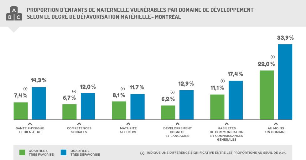 Proportion d'enfants de maternelle vulnérables par domaine de développement selon le degré de défavorisation matérielle