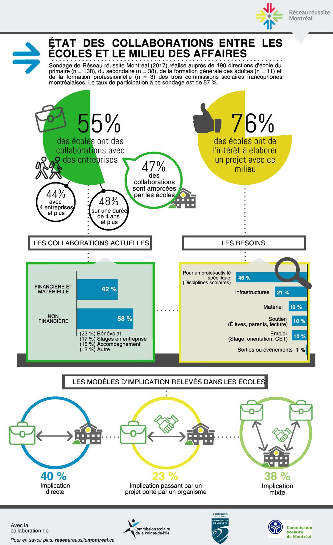 État des collaborations entre les écoles et le milieu des affaires