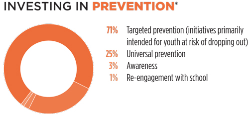 Investing in prevention